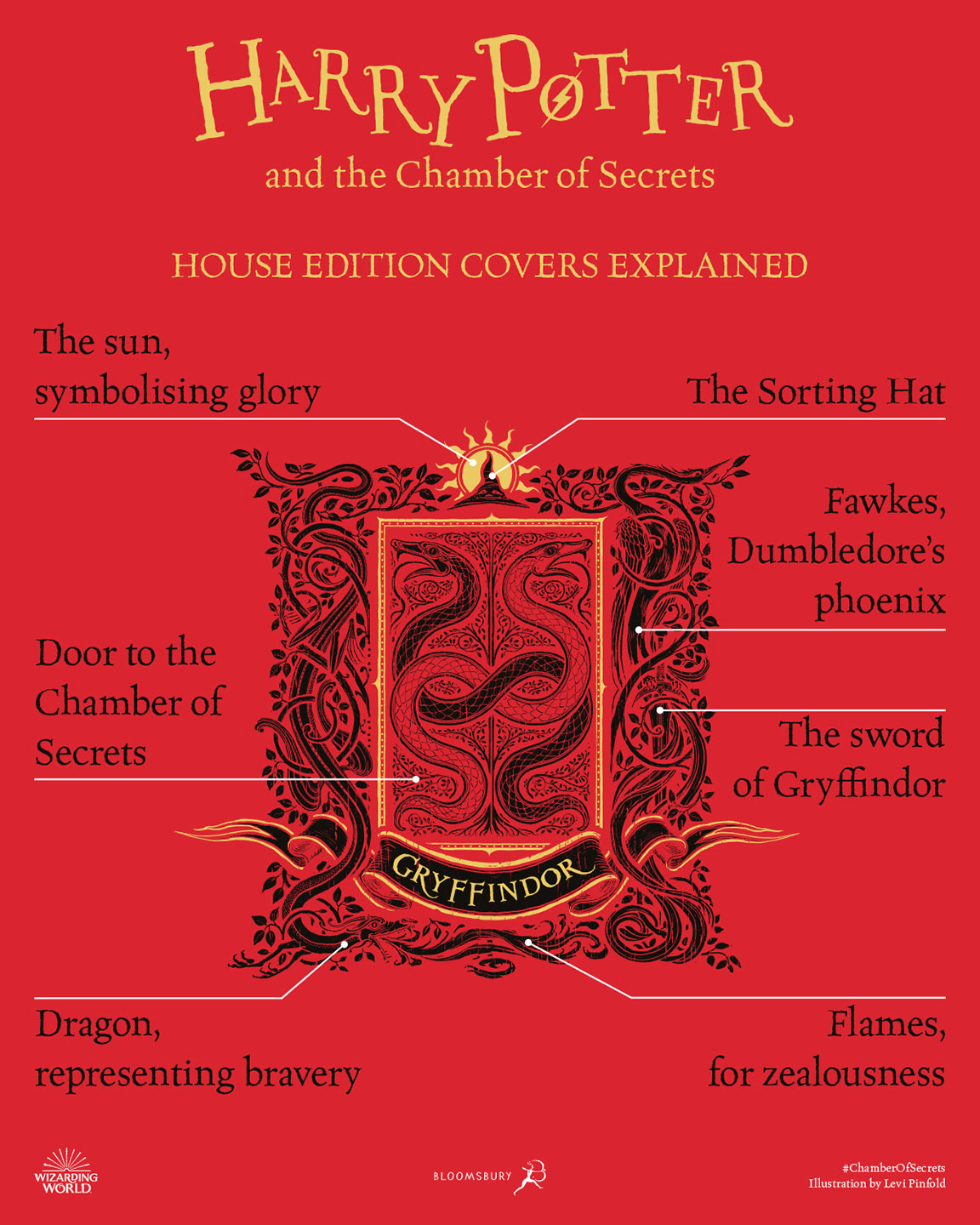 'Chamber of Secrets' house edition cover artwork chart (Gryffindor)