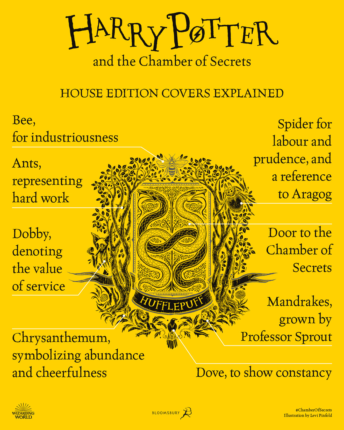 'Chamber of Secrets' house edition cover artwork chart (Hufflepuff)