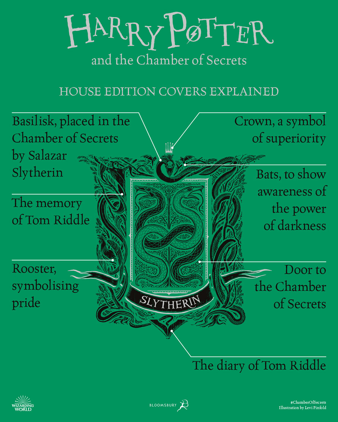 'Chamber of Secrets' house edition cover artwork chart (Slytherin)
