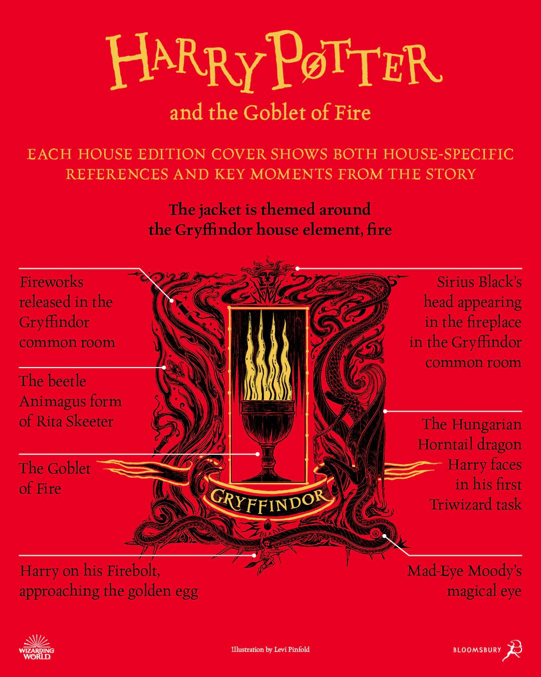 'Goblet of Fire' house edition cover artwork chart (Gryffindor)