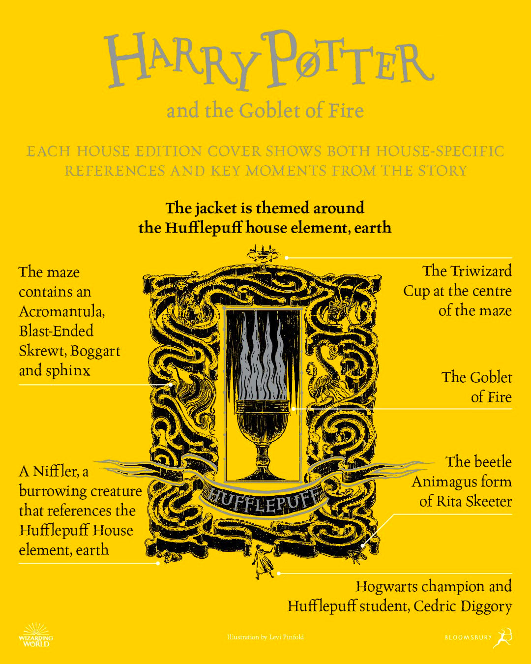 'Goblet of Fire' house edition cover artwork chart (Hufflepuff)