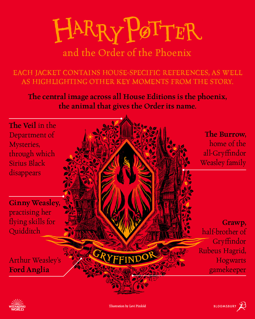 'Order of the Phoenix' house edition cover artwork chart (Gryffindor)